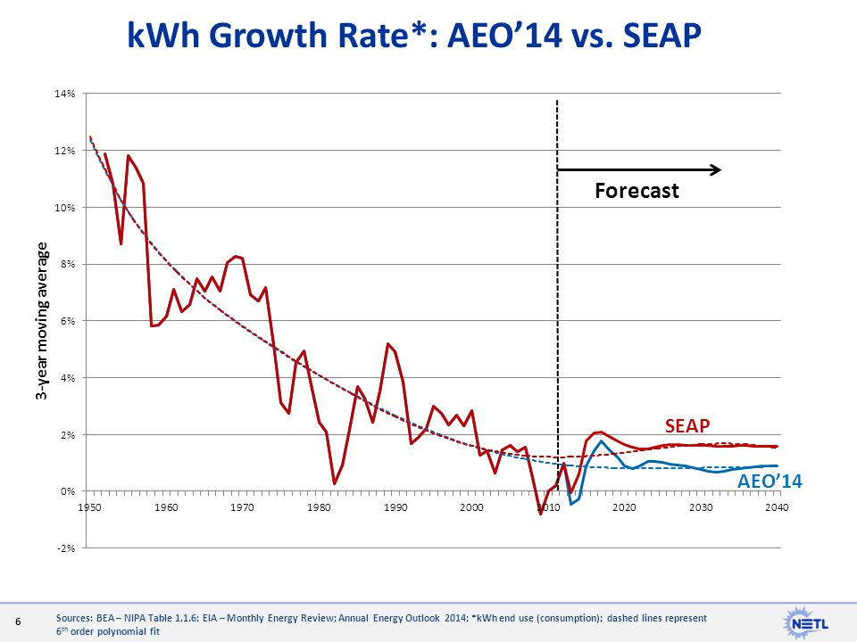 kWh Growth Rate*: AEO'14 vs. SEAP