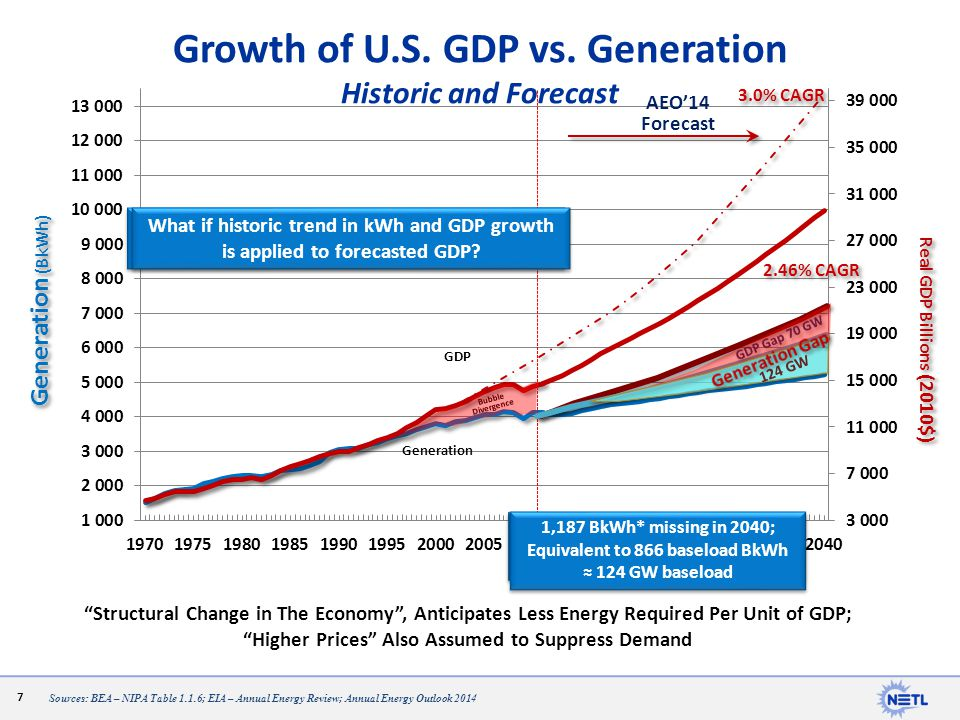 Growth of U.S. GDP vs. Generation Historic and Forecast