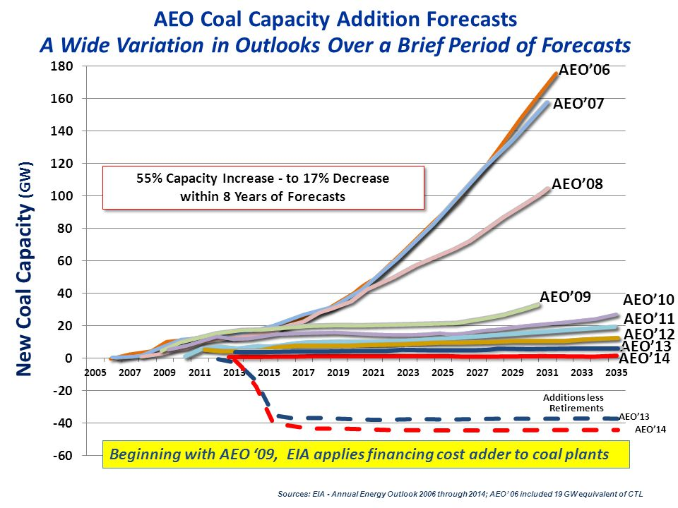 55% Capacity Increase - to 17% Decrease within 8 Years of Forecasts