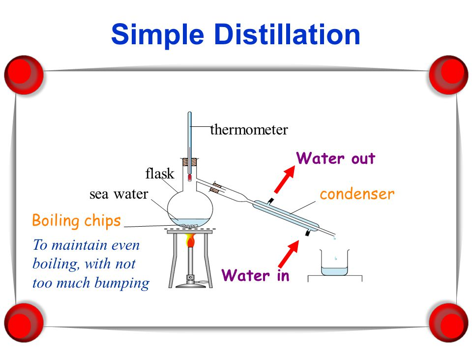 Simple Distillation thermometer Water out flask sea water condenser