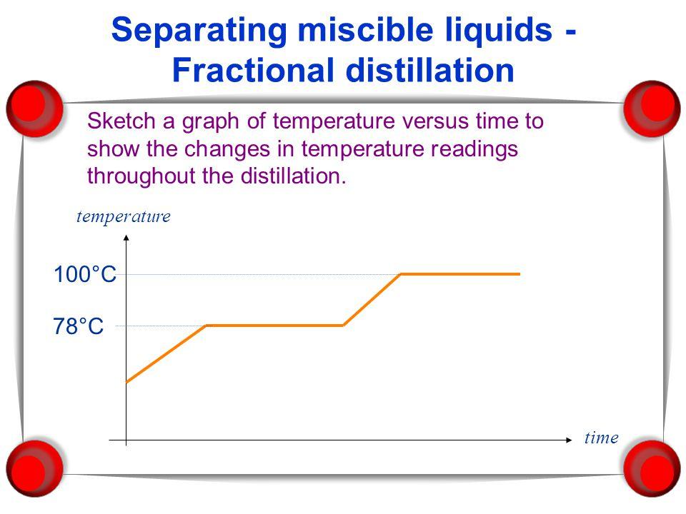 Separating miscible liquids - Fractional distillation