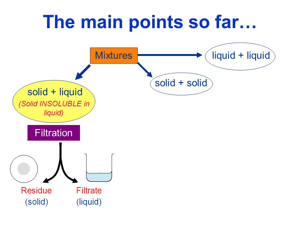 (Solid INSOLUBLE in liquid)