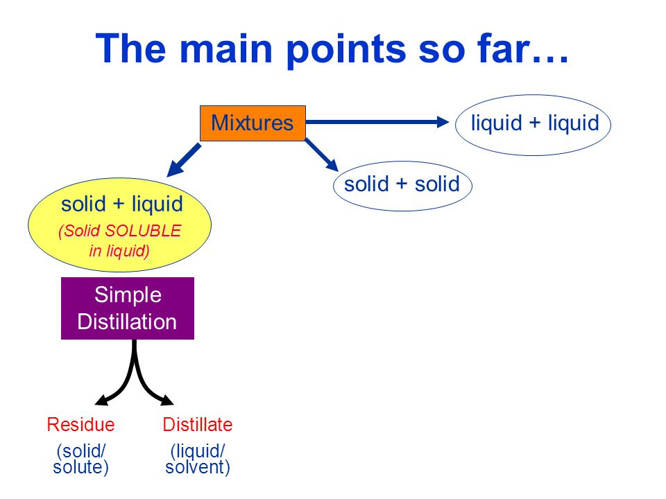 (Solid SOLUBLE in liquid)
