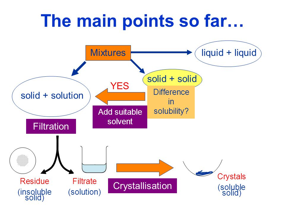 Difference in solubility