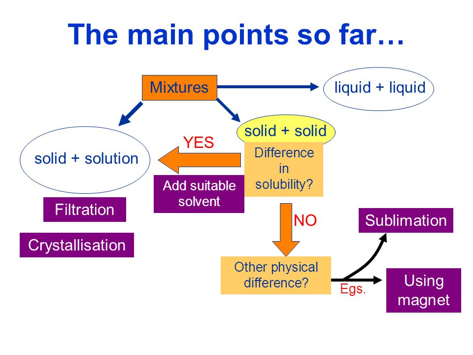 The main points so far… liquid + liquid Mixtures solid + solid YES