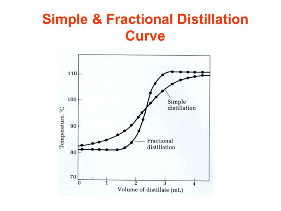 Fractional distillation graph