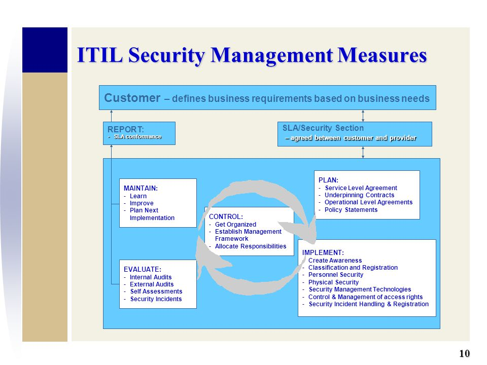 Standards Based Service And Security Management Ppt