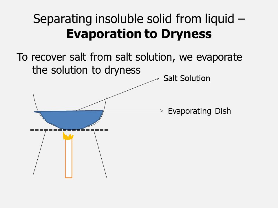 Separating insoluble solid from liquid – Evaporation to Dryness