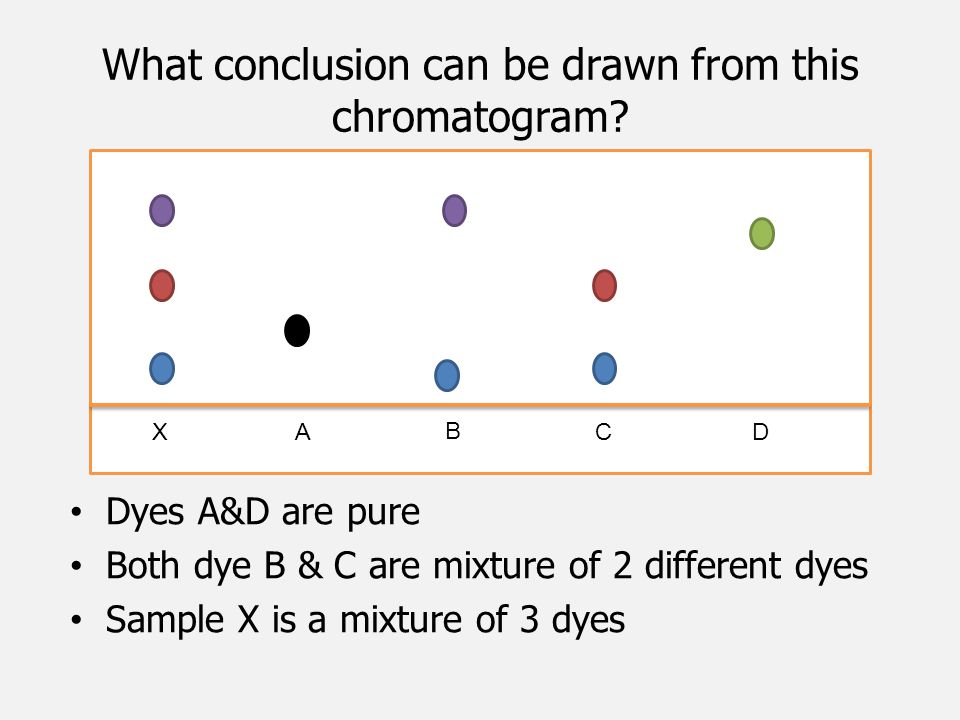 What conclusion can be drawn from this chromatogram