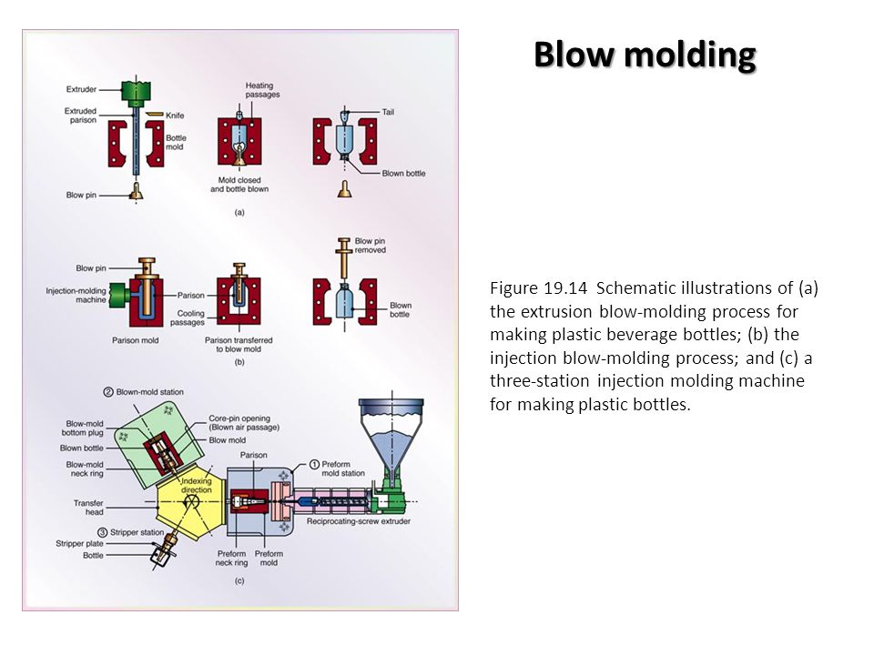blow molding injection molding and extrusion Daf can work with extrusion blow molding and injection blow molding examples of these products are: containers, tanks, cover boots, air ducts and much more daf can blow mold products in abs, tpe, hdpe, pp, lldpe, ldpe and hmw-hdpe plastics and can incorporate molding in metal or plastic inserts.