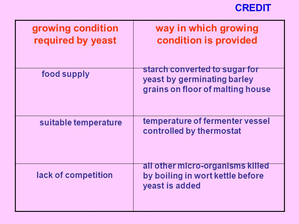 growing condition required by yeast