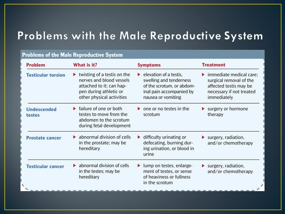 Problems with the Male Reproductive System