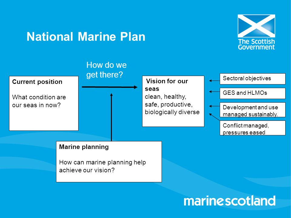 National Marine Plan How do we get there Current position