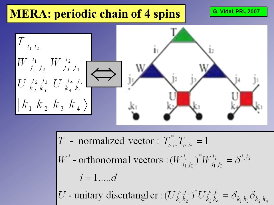 MERA: periodic chain of 4 spins