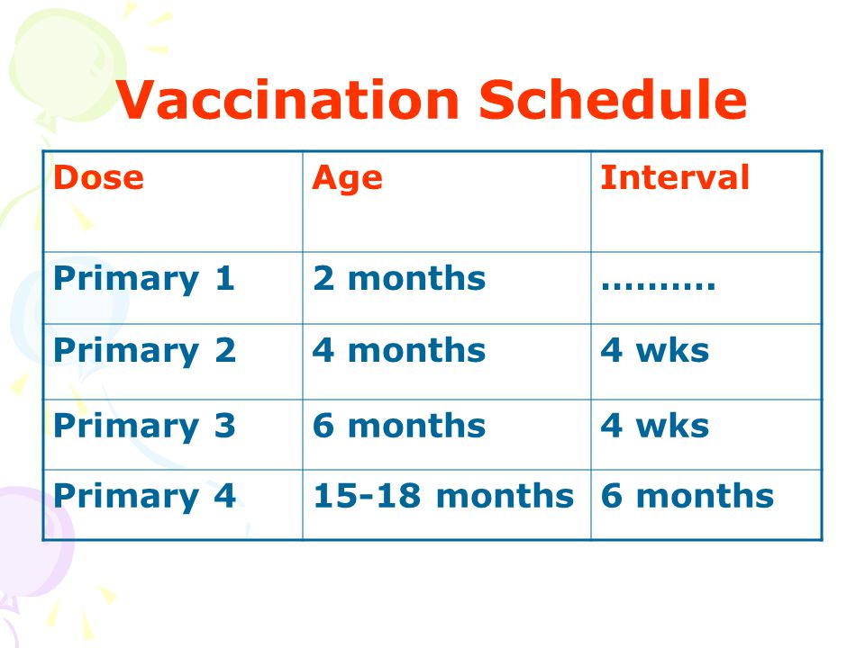 Vaccination Schedule Dose Age Interval Primary 1 2 months ……….