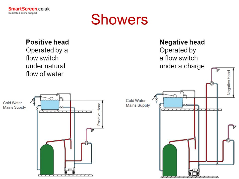 Showers Positive head. Operated by a flow switch under natural flow of water. Negative head. Operated by.