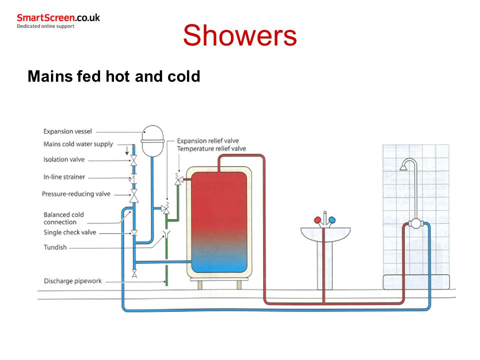Showers Mains fed hot and cold
