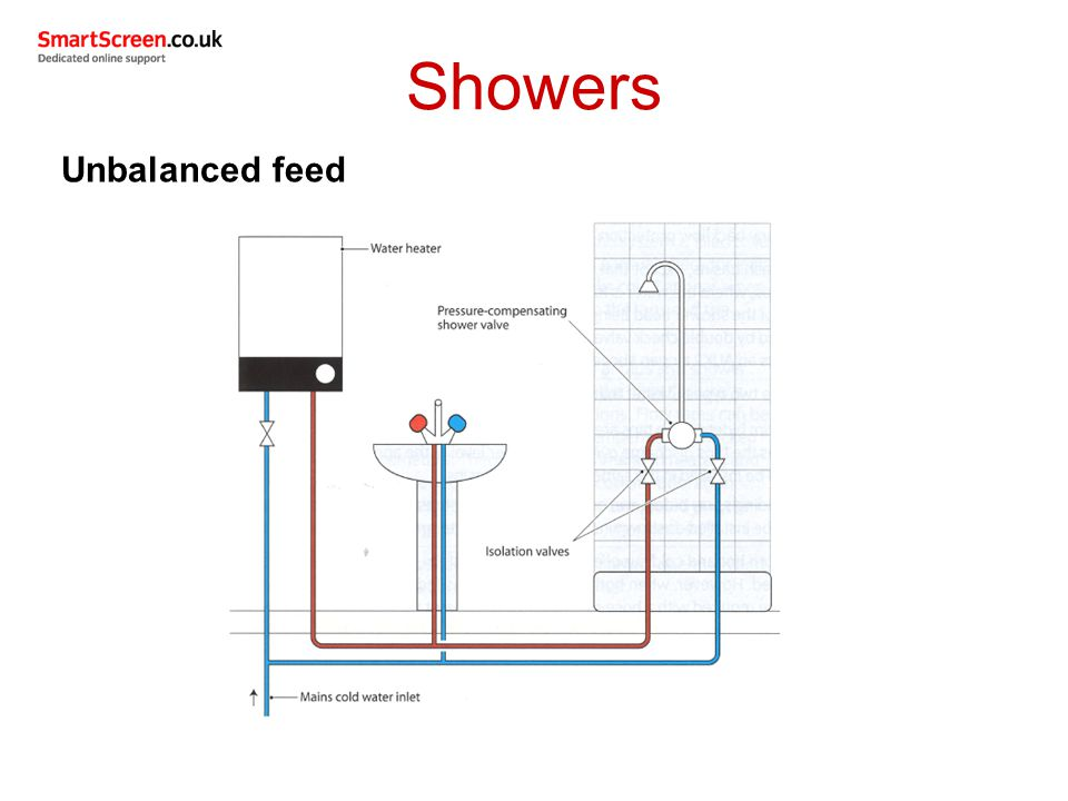 Showers Unbalanced feed