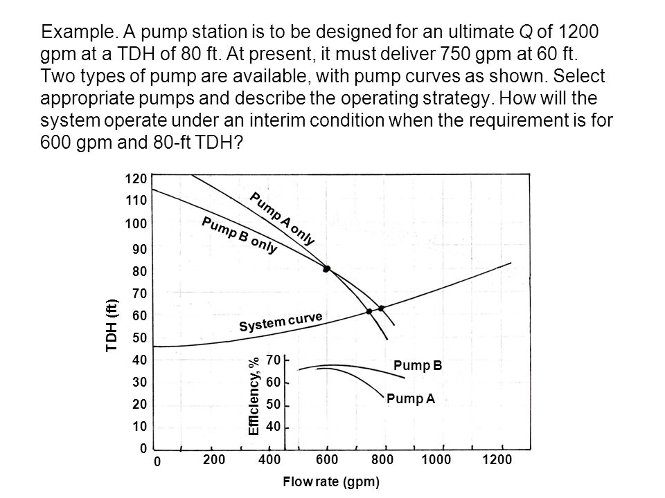 a pump station is to be designed for an ultimate q of gpm