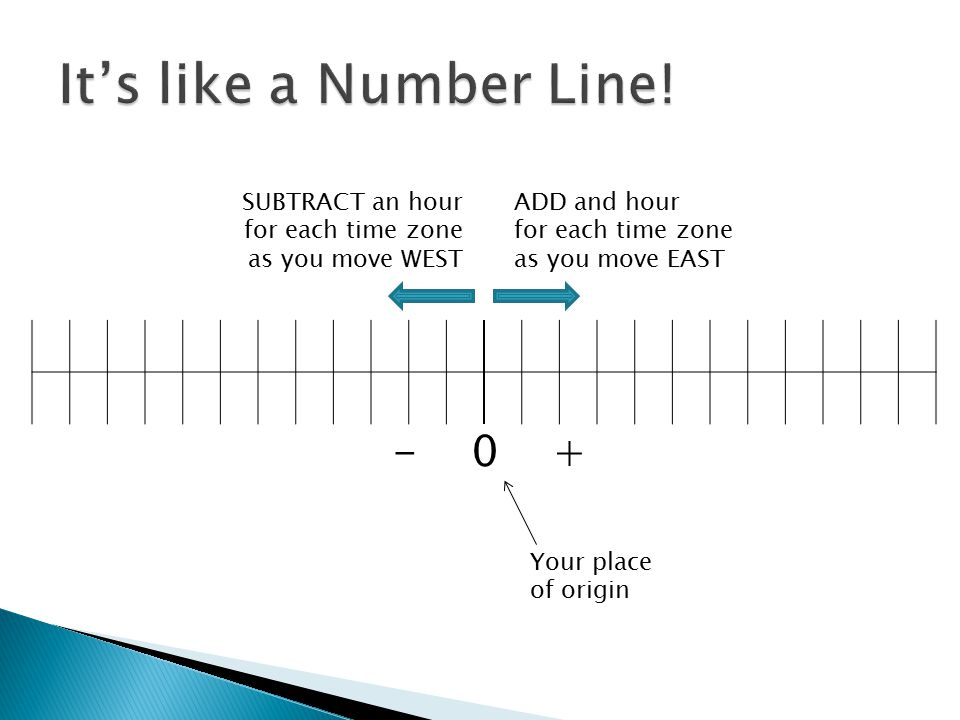 It's like a Number Line! 0 + SUBTRACT an hour for each time zone