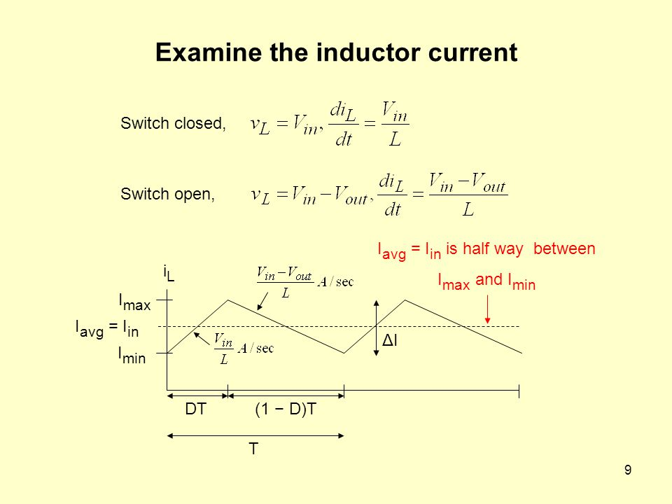 Examine the inductor current
