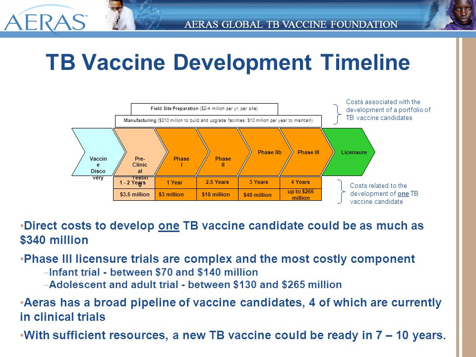 Pediatric Tb And Hiv The Potential Of New Tb Vaccines