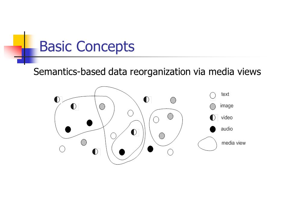 Basic Concepts Semantics-based data reorganization via media views