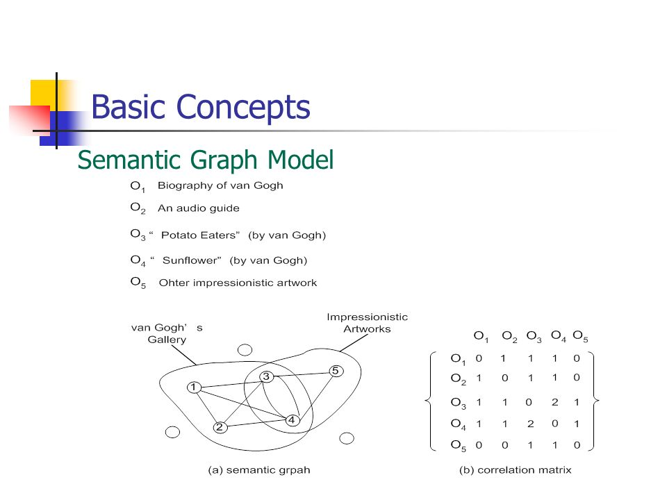 Basic Concepts Semantic Graph Model