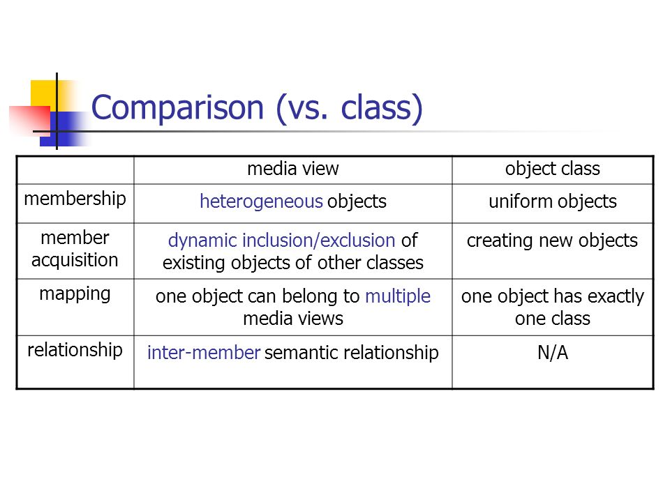 Comparison (vs. class) media view object class membership