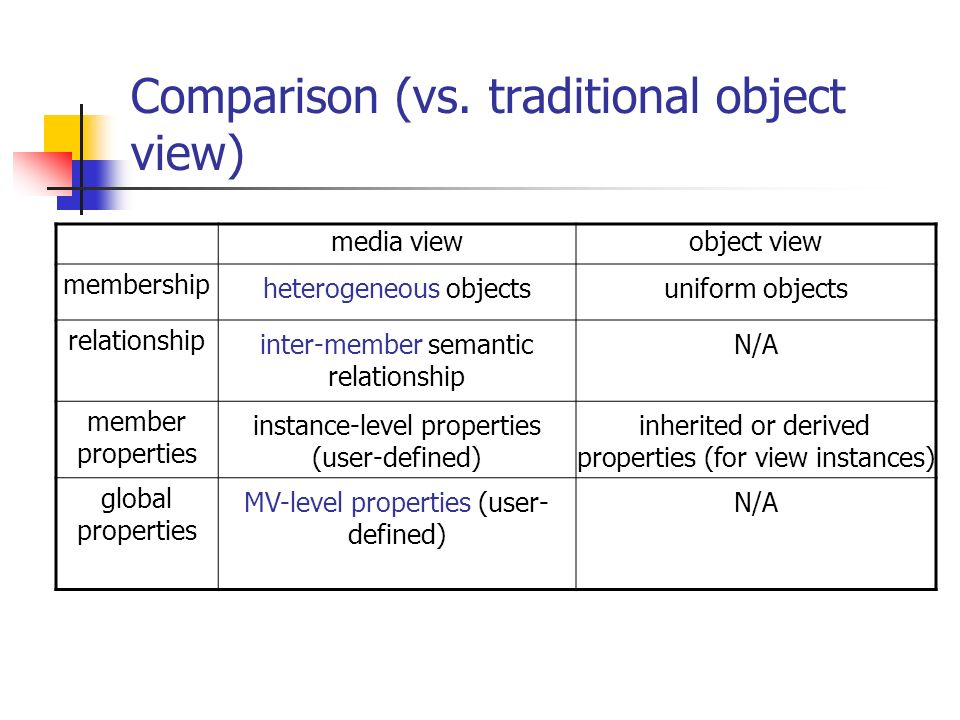 Comparison (vs. traditional object view)