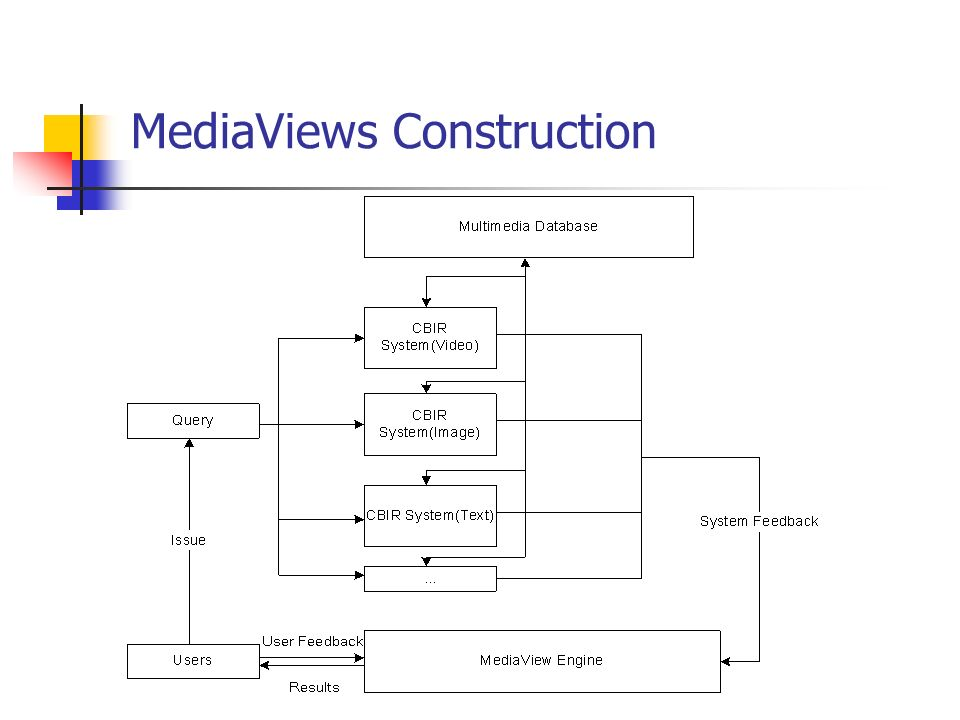 MediaViews Construction