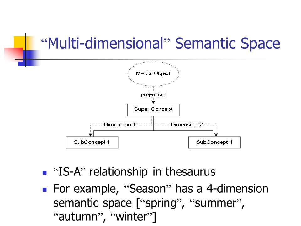 Multi-dimensional Semantic Space