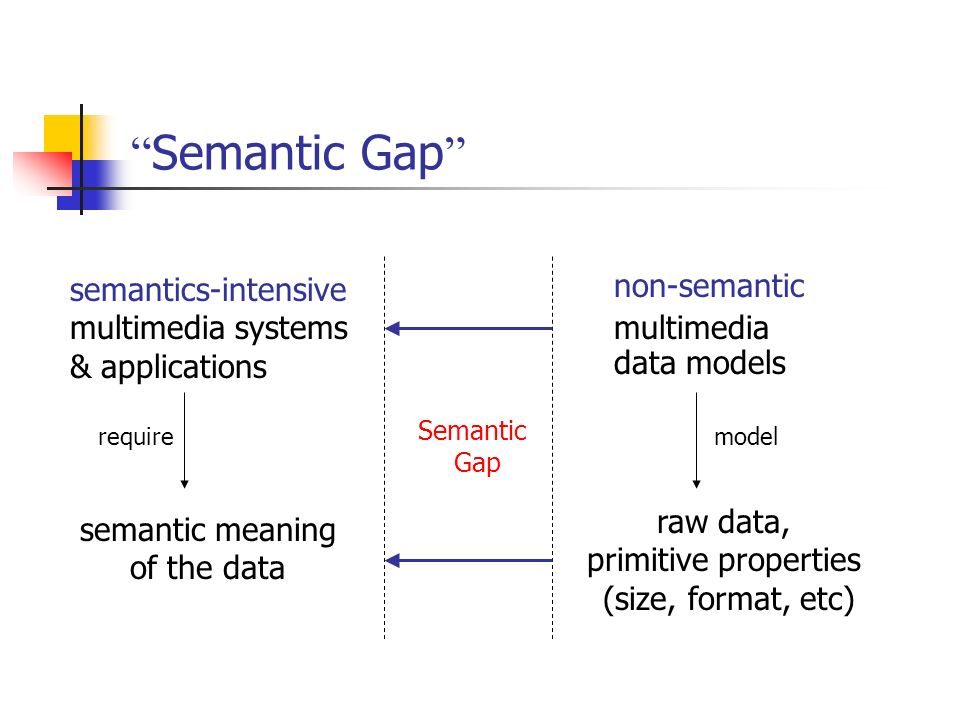 Semantic Gap semantics-intensive multimedia systems & applications