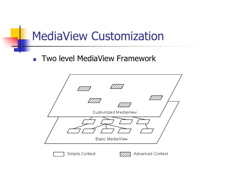 MediaView Customization