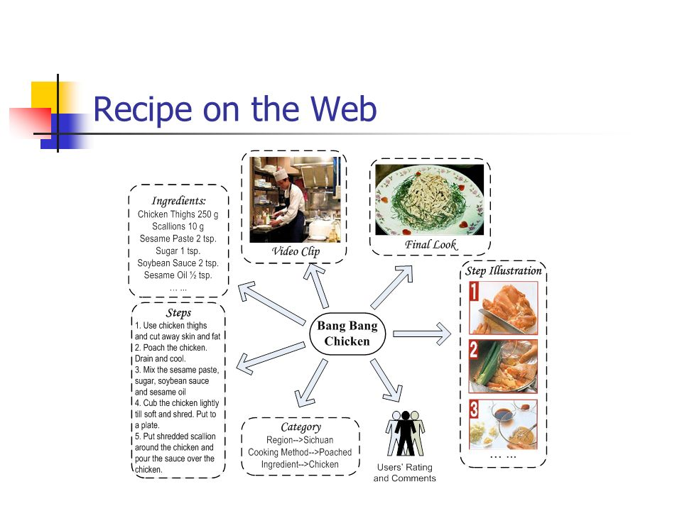 Recipe on the Web