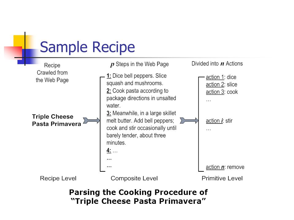 Parsing the Cooking Procedure of Triple Cheese Pasta Primavera