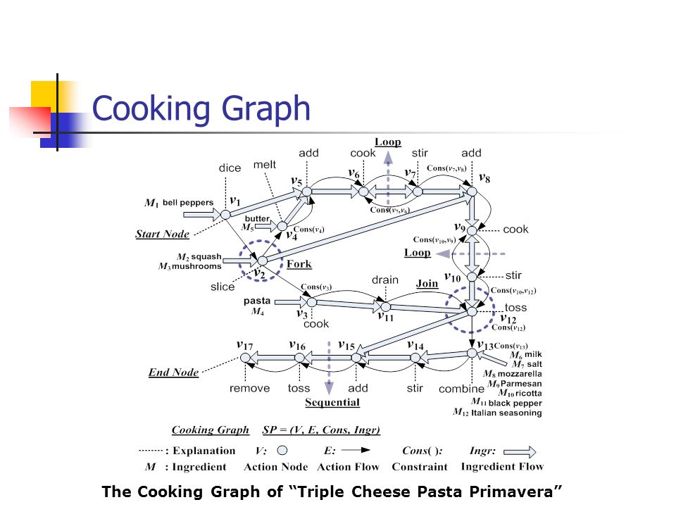 The Cooking Graph of Triple Cheese Pasta Primavera