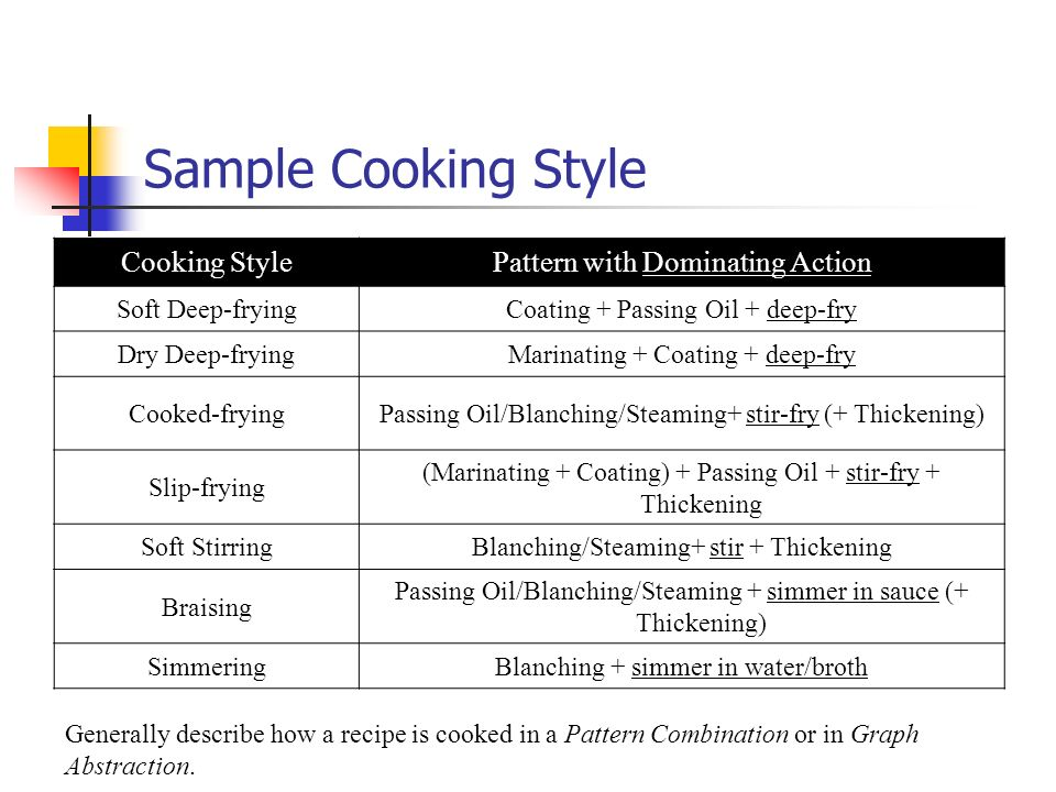 Sample Cooking Style Cooking Style Pattern with Dominating Action
