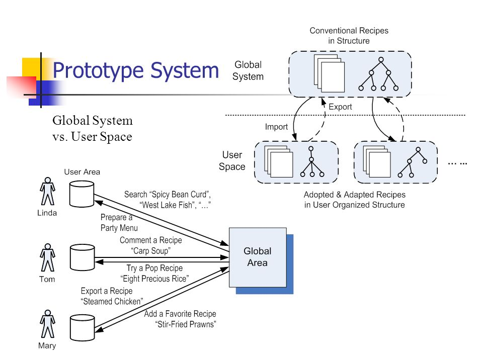 Prototype System Global System vs. User Space