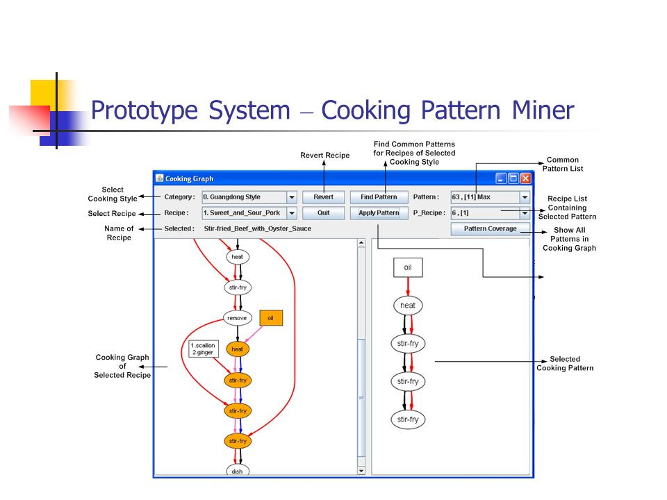 Prototype System – Cooking Pattern Miner