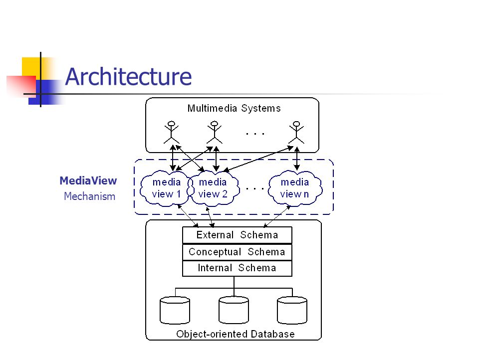 Architecture MediaView Mechanism