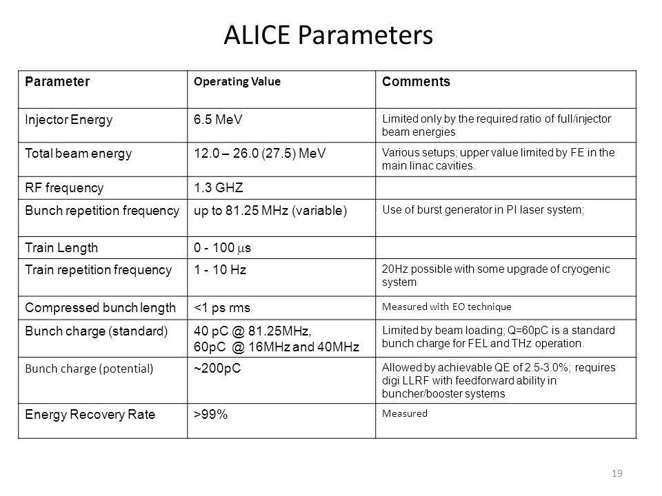 ALICE Parameters Parameter Operating Value Comments Injector Energy