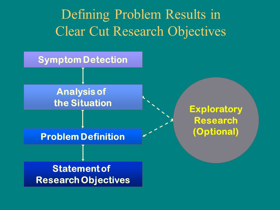 Exploratory research meaning