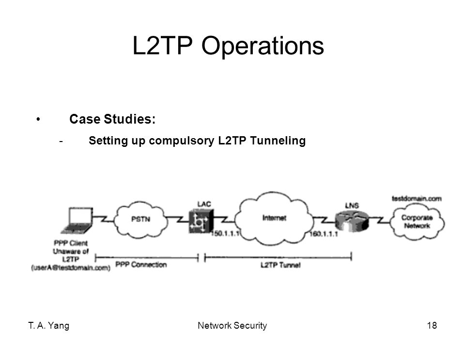 L2TP Operations Case Studies: Setting up compulsory L2TP Tunneling