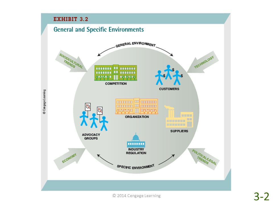 Two kinds of external environments influence organizations: the general environment and the specific environment. The general environment consists of the economy and the technological, sociocultural, and political/legal trends that indirectly affect all organizations. Changes in any sector of the general environment eventually affect most organizations. Each organization also has a specific environment that is unique to that firm's industry and directly affects the way it conducts day-to-day business.