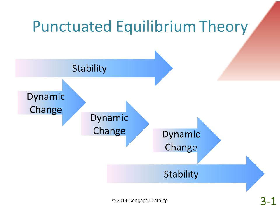 Punctuated Equilibrium Theory