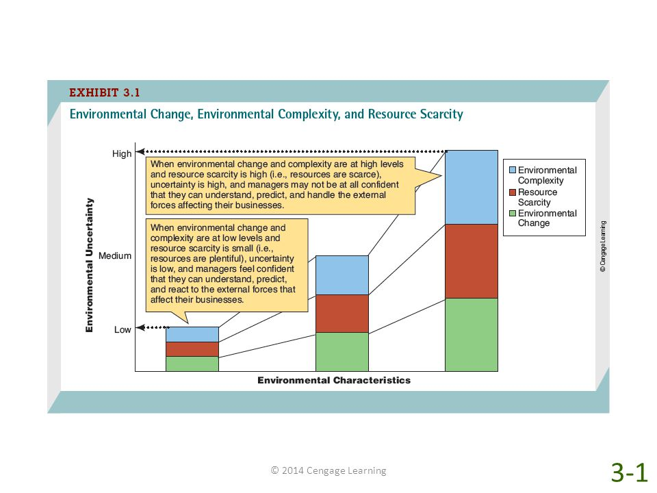 As Exhibit 3-1 shows, environmental change, environmental complexity, and resource scarcity affect environmental uncertainty, which is how well managers can understand or predict the external changes and trends affecting their businesses. Starting at the left side of the figure, environmental uncertainty is lowest when environmental change and environmental complexity are at low levels and resource scarcity is small (i.e., resources are plentiful). In these environments, managers feel confident that they can understand, predict, and react to the external forces that affect their businesses. By contrast, the right side of the figure shows that environmental uncertainty is highest when environmental change and complexity are extensive and resource scarcity is a problem. In these environments, managers may not be confident that they can understand, predict, and handle the external forces affecting their businesses.