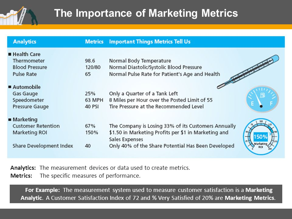 importance of measuring returns in marketing Know why 90% of marketers can't measure the roi of digital marketing (according to (90%) global marketers are not trained to calculate return on marketers measuring the easy things — likes, clicks sure, these things matter (somewhat), but they're not the most important.