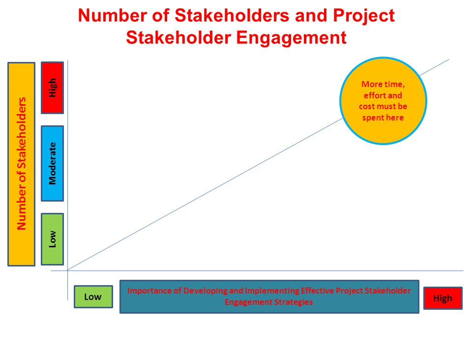 stakeholder their importance and engagement Actively listening to our various stakeholders, engaging in an open dialogue with them and responding to their views and concerns are very important for us this.