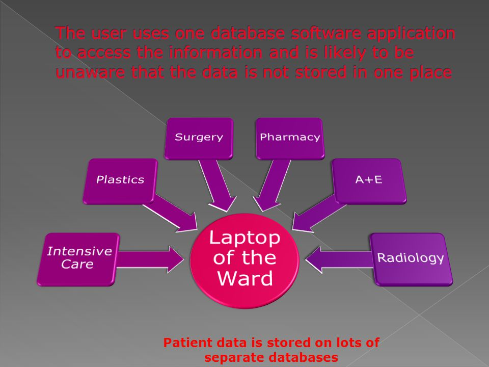 Patient data is stored on lots of separate databases